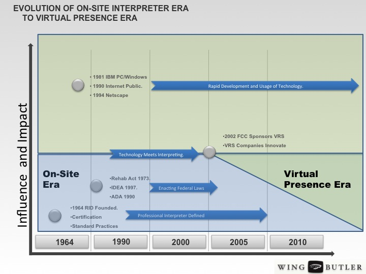Evolution from Onsite to Virtual Presence Era