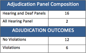 Ethical Practices System - Adjudication Panel Composition