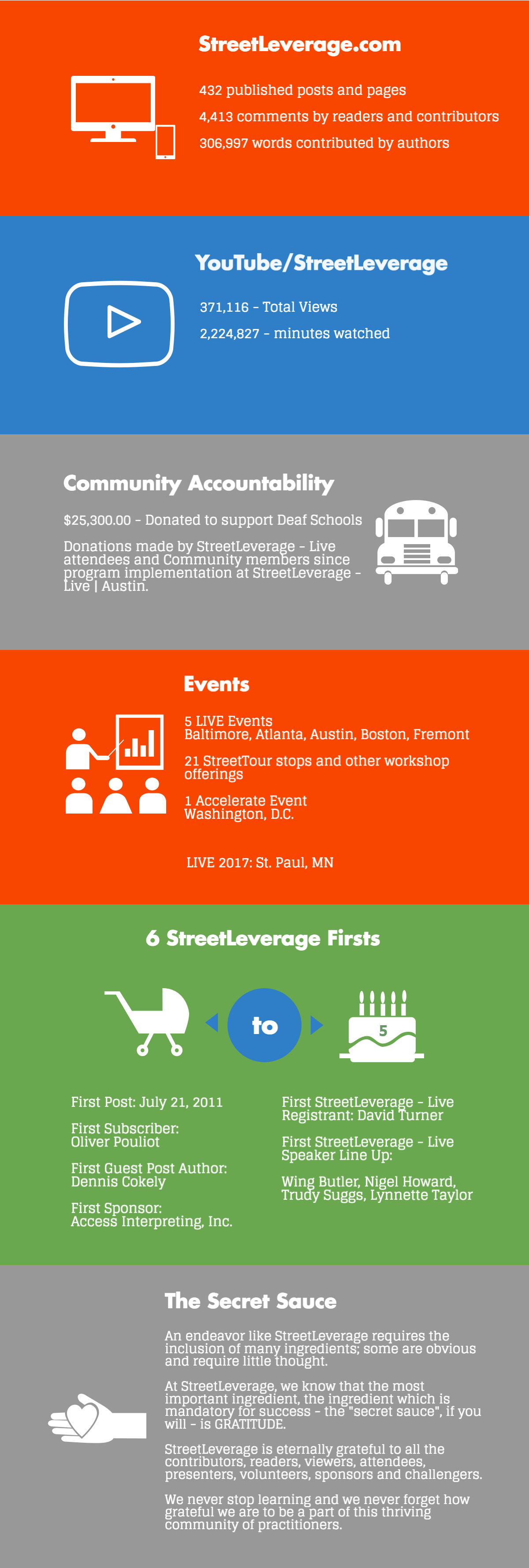 5th Anniversary of StreetLeverage